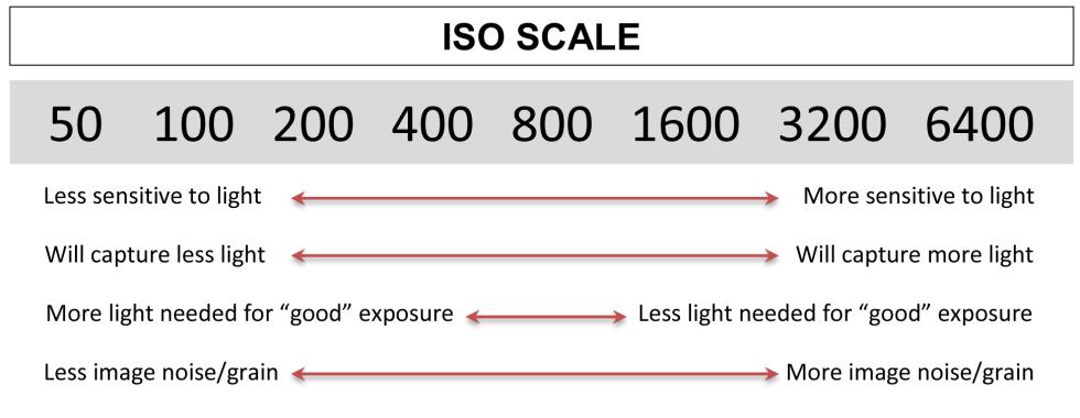exposure-graphics-iso